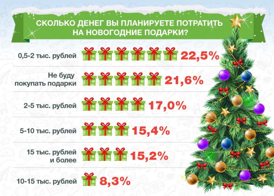 Интернет-опрос: 40% граждан хотят сэкономить на новогодних подарках
