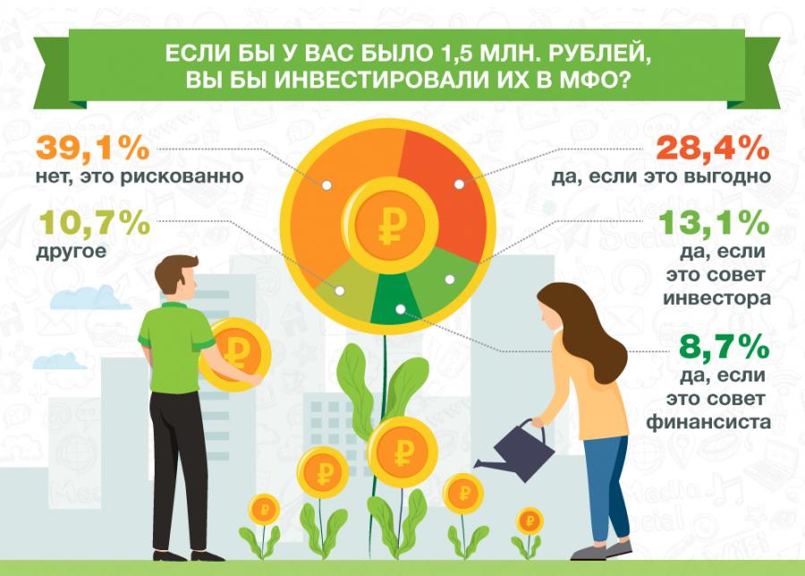 50% интернет-пользователей хотели бы инвестировать в МФО 1,5 млн. рублей